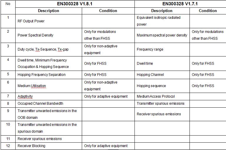 ETSI EN300328 V1.7.1和EN300328 V1.8.1测试差异概述