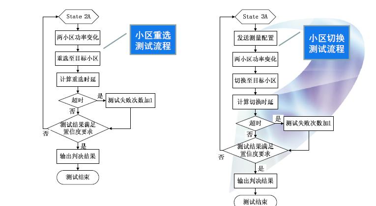 LTE终端RRM一致性测试小区重选介绍
