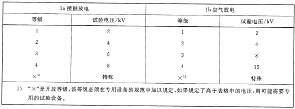 浅析IEC61000-4-2