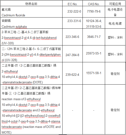 SVHC候选物质跟新至161项