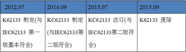 电池产品韩国KC 认证变更介绍