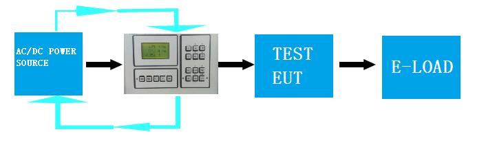 输入电流Input Current Test