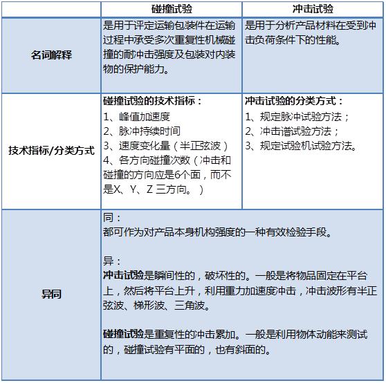 【一张表看懂】机械环境可靠性试验之冲击与碰撞试验