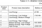 美国DOE对电池充电器产品(Battery charger)节能法规要求