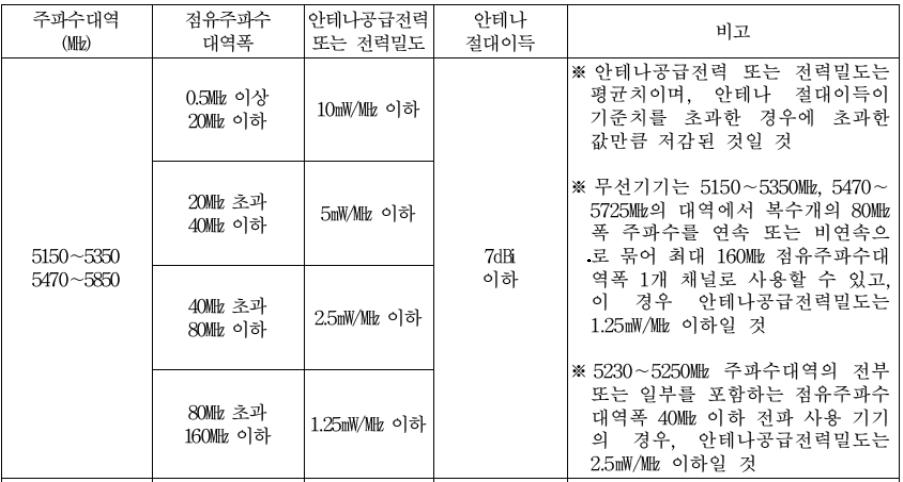 【摩尔资讯】韩国RRA修订通知2018-88发布