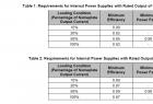 【摩尔认证】美国EPA发布能源之星计算机规范8.0版