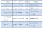 【摩尔资讯】5项新物质被提议加入SVHC高度关注物质清单