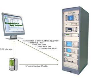 说明: Interlab蓝牙测试系统.jpg