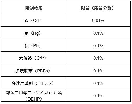 【摩尔资讯】阿曼申请扩大有害物质限制区