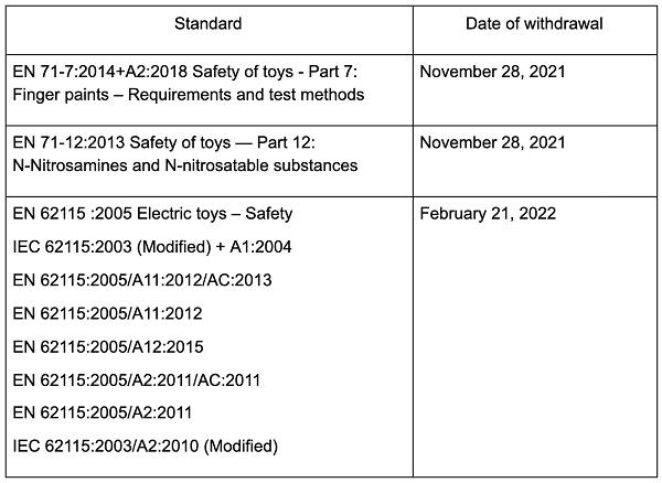 【摩尔资讯】欧盟更新玩具安全指令协调标准清单