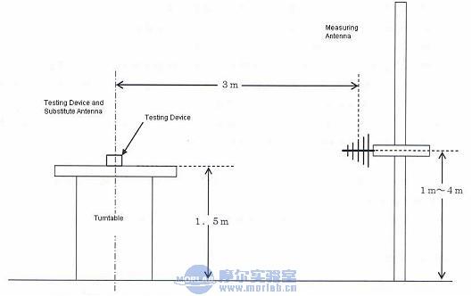 前面两期中我们介绍了日本TELEC测试中WIFI及蓝牙产品的测试方法。本期我们简要的介绍下315MHz无线产品(一体化天线)的测试方法及限值要求。其适用法规为《MIC Notice No.88 Appendix No.42》。 一. 主要测试技术指标及对应的测试要求: 1. 频率偏差测试及占用带宽(Frequency deviation and occupied frequency bandwidth) Rule part 4.