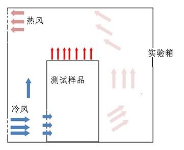 上回风下出风式温湿度环境箱的优点及特点简介-中文