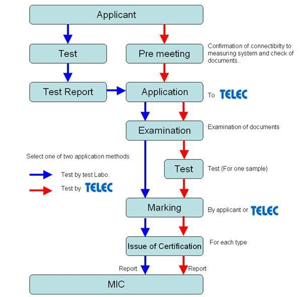 Telec Certification Welcome To Morlab Group Ccc Ce Fcc Rohs Gcf